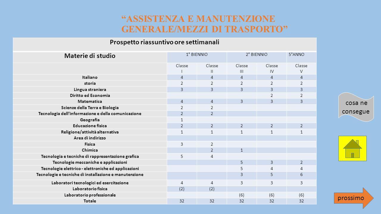 ASSISTENZA E MANUTENZIONE GENERALE/MEZZI DI TRASPORTO