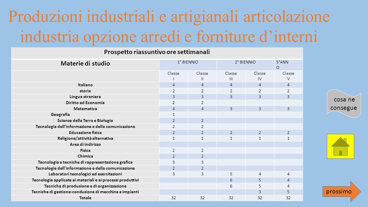 Produzioni industriali e artigianali articolazione industria opzione arredi e forniture d'interni
