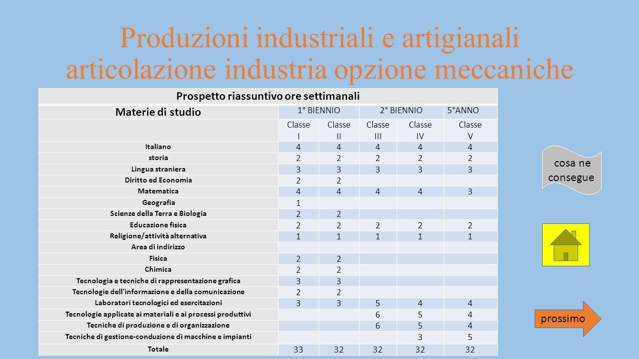 Produzioni industriali e artigianali articolazione industria opzione meccaniche