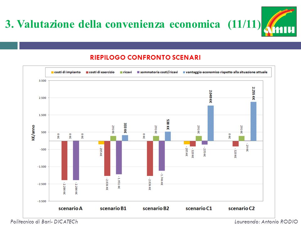 3. Valutazione della convenienza economica (11/11)