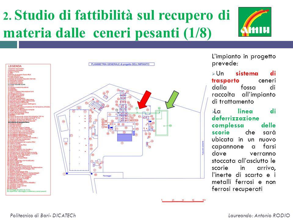 2. Studio di fattibilità sul recupero di materia dalle ceneri pesanti (1/8)