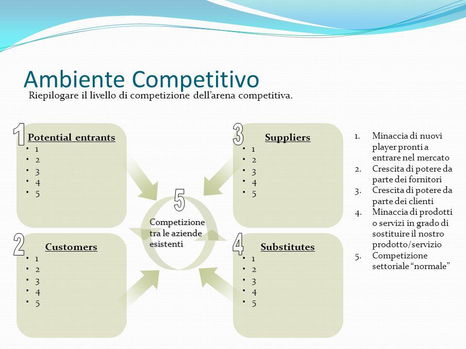 Ambiente Competitivo Riepilogare il livello di competizione dell'arena competitiva. 1. Potential entrants.