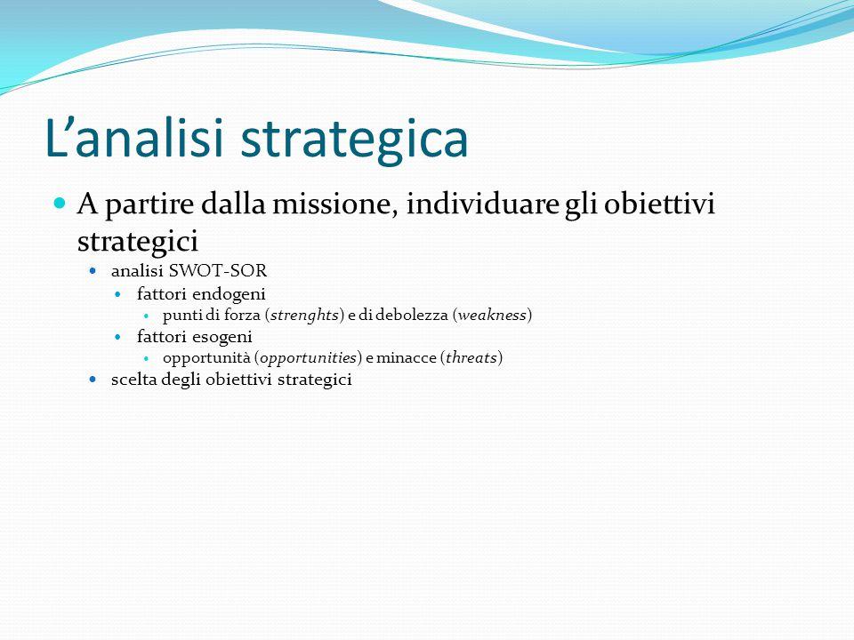 L'analisi strategica A partire dalla missione, individuare gli obiettivi strategici. analisi SWOT-SOR.