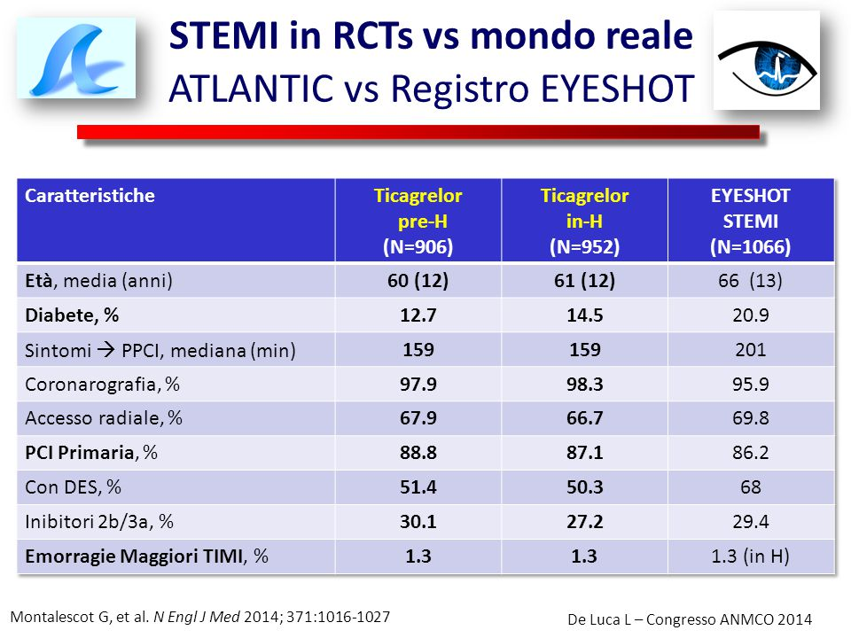 STEMI in RCTs vs mondo reale