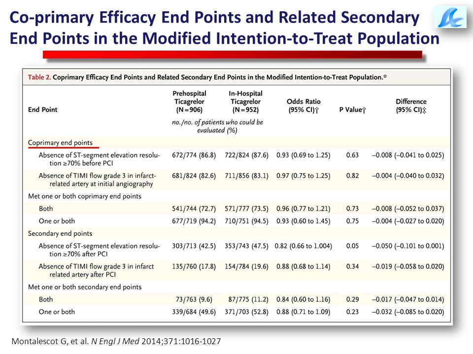 Co-primary Efficacy End Points and Related Secondary End Points in the Modified Intention-to-Treat Population