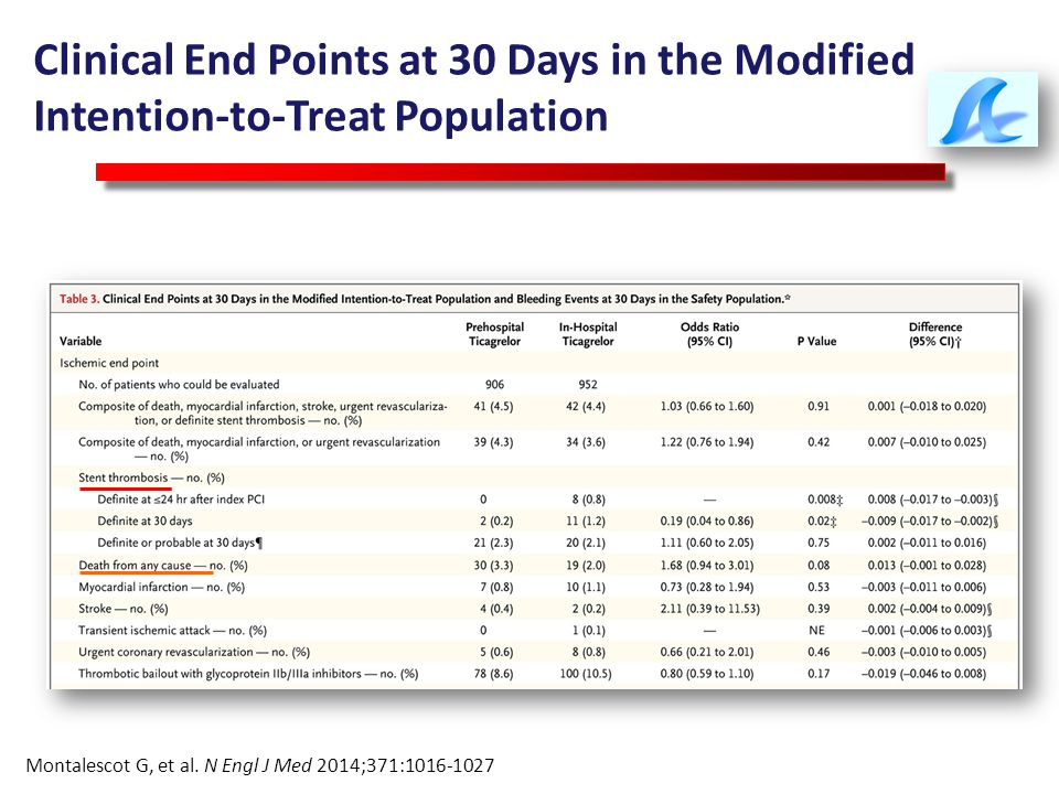 Clinical End Points at 30 Days in the Modified Intention-to-Treat Population