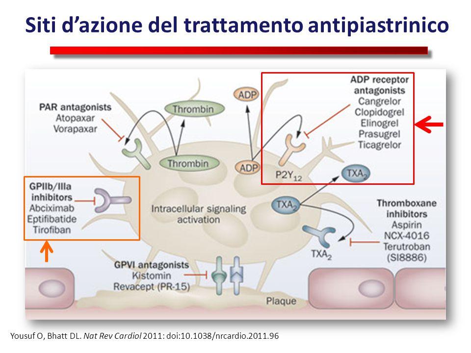 Siti d'azione del trattamento antipiastrinico