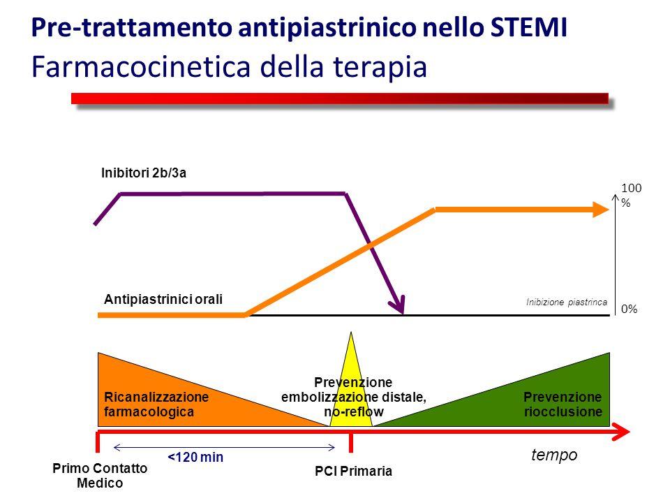 Prevenzione embolizzazione distale, no-reflow