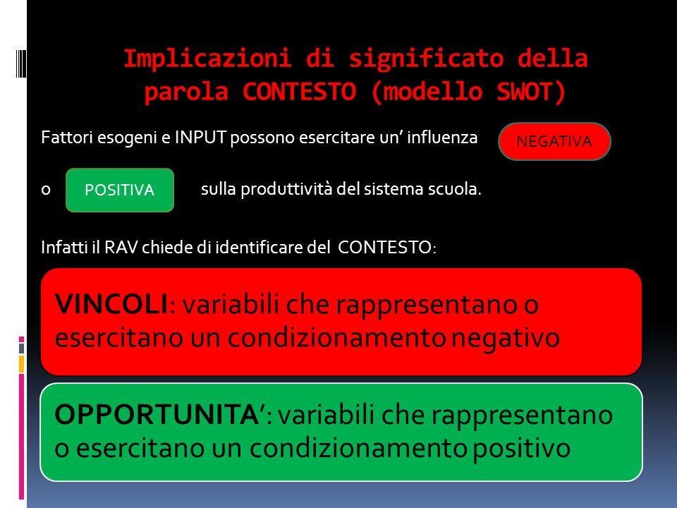 Implicazioni di significato della parola CONTESTO (modello SWOT)