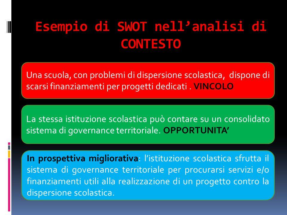Esempio di SWOT nell'analisi di CONTESTO