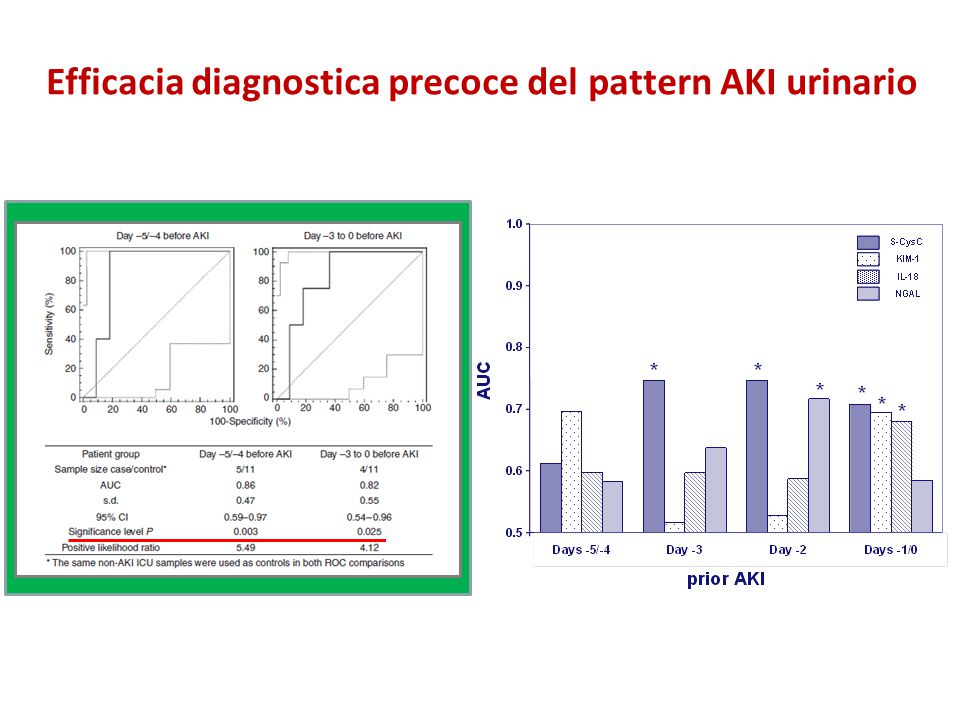 Efficacia diagnostica precoce del pattern AKI urinario