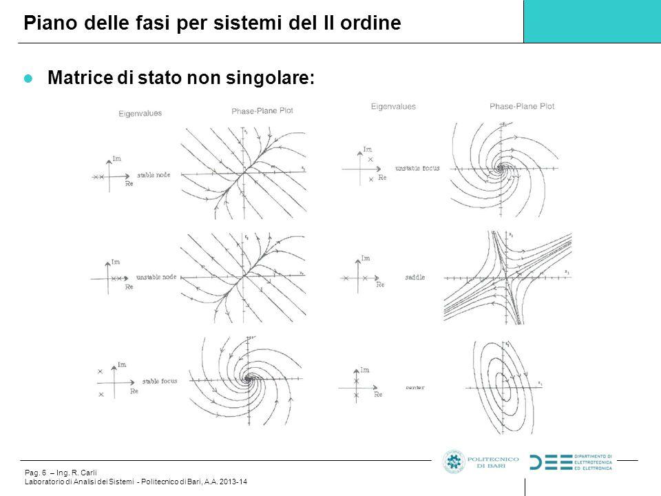 Piano delle fasi per sistemi del II ordine