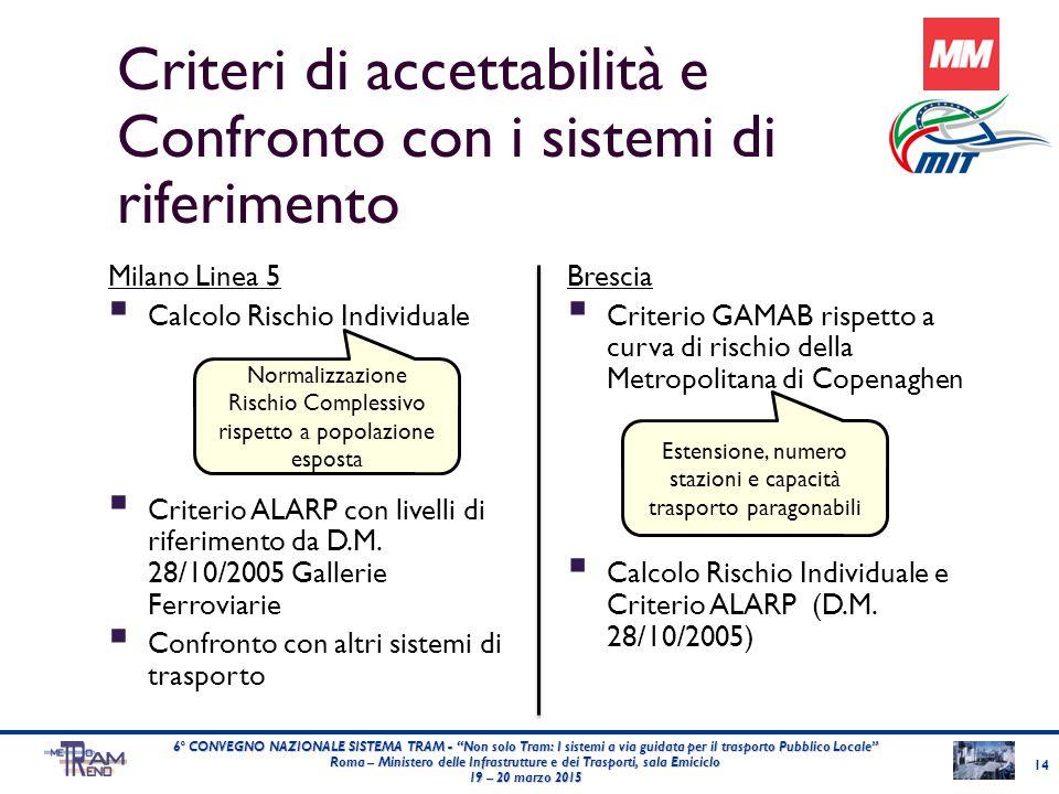 Criteri di accettabilità e Confronto con i sistemi di riferimento