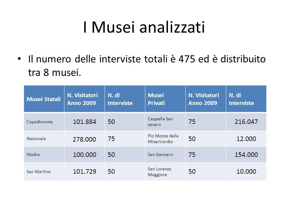 I Musei analizzati Il numero delle interviste totali è 475 ed è distribuito tra 8 musei. Musei Statali.