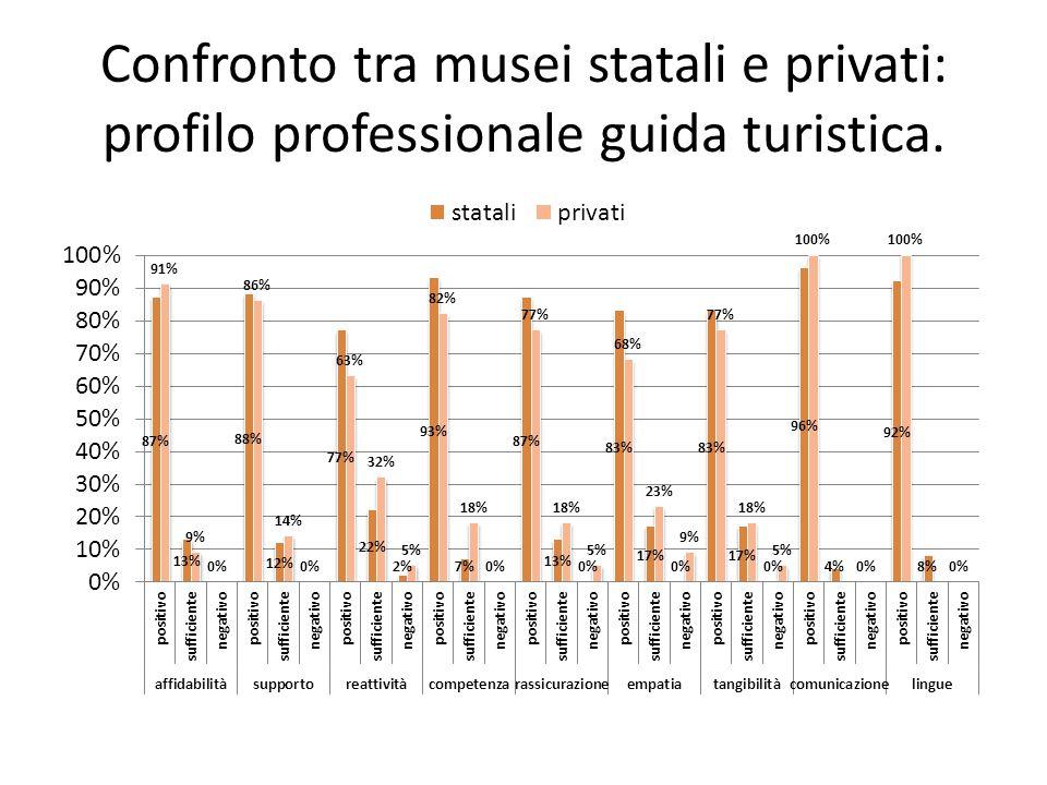 Confronto tra musei statali e privati: profilo professionale guida turistica.