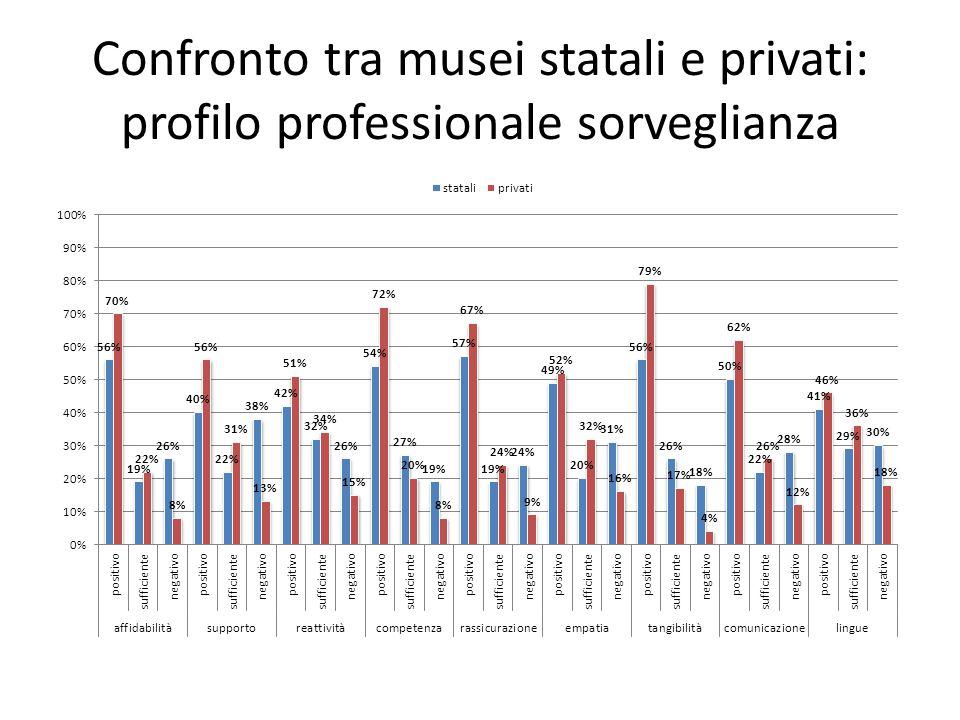 Confronto tra musei statali e privati: profilo professionale sorveglianza