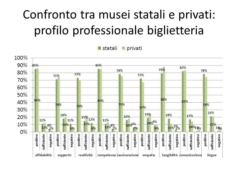 Confronto tra musei statali e privati: profilo professionale biglietteria