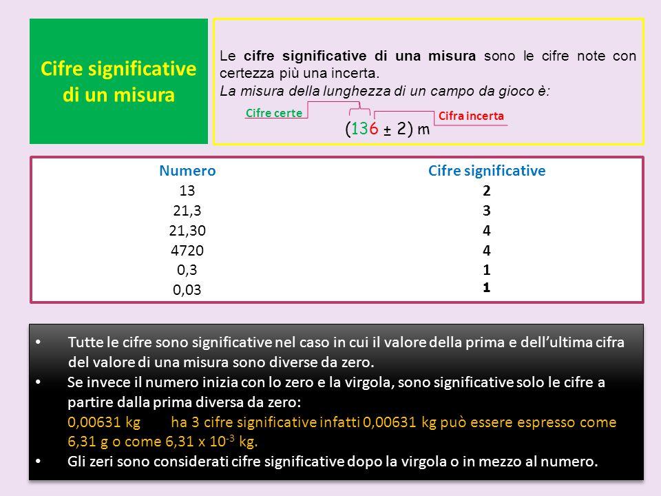 Cifre significative di un misura