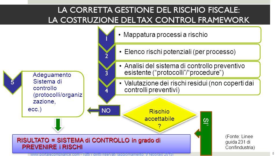 Diritti di riproduzione riservati (dott. Fabrizio De Simone)
