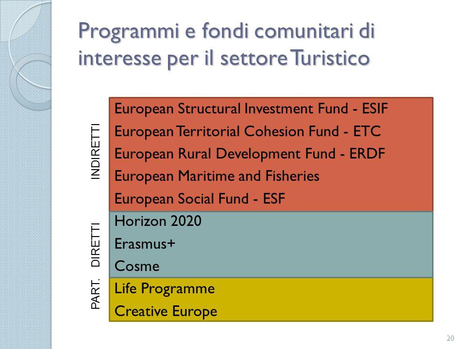 Programmi e fondi comunitari di interesse per il settore Turistico