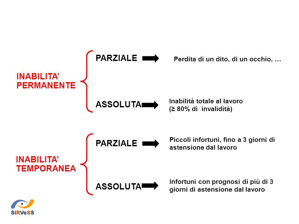 INABILITA' PERMANENTE