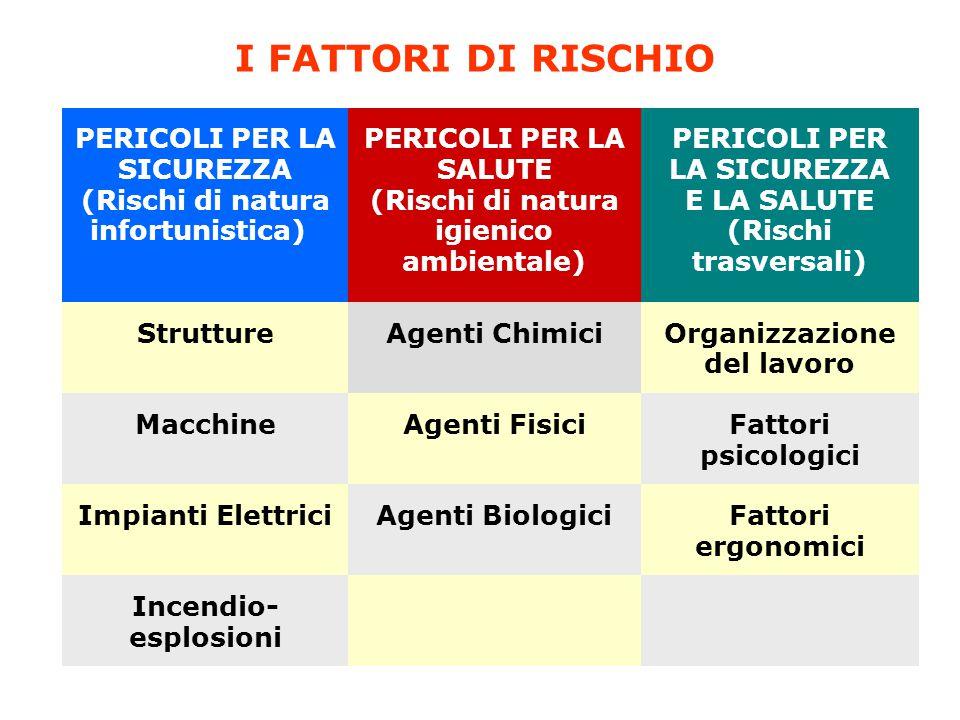 I FATTORI DI RISCHIO PERICOLI PER LA SICUREZZA