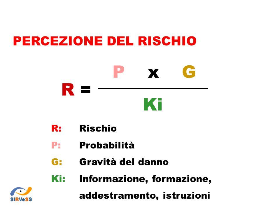 P x G R = Ki PERCEZIONE DEL RISCHIO R: Rischio P: Probabilità