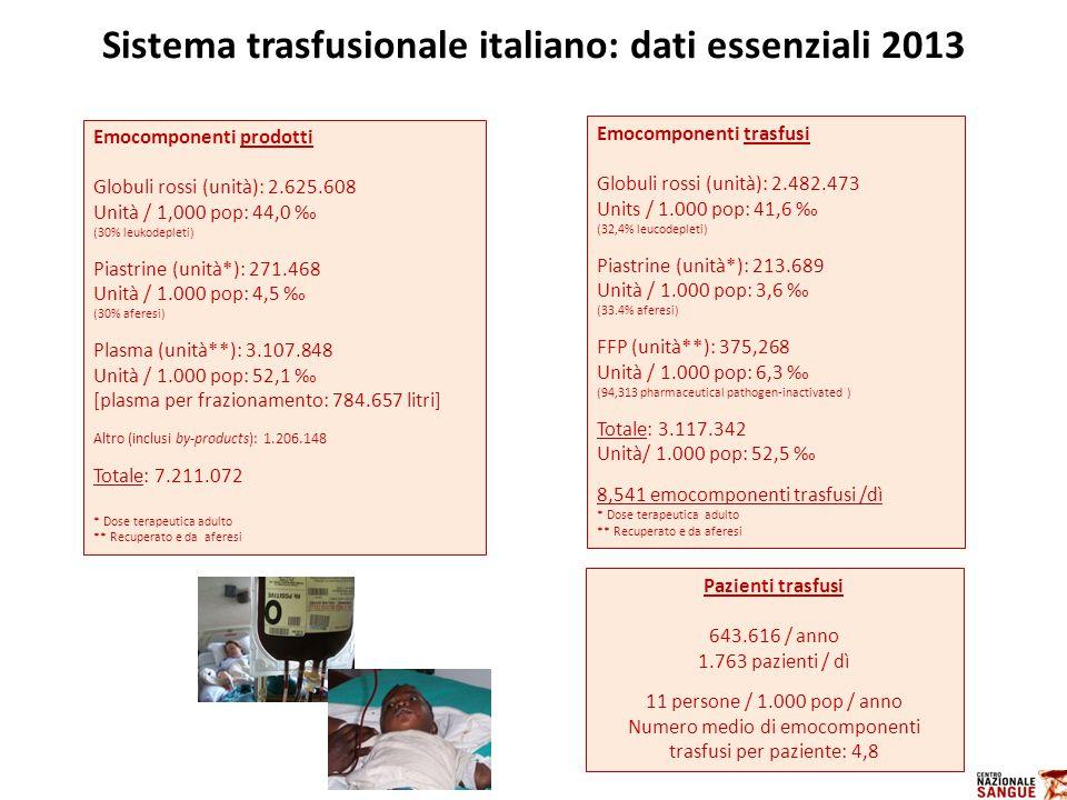 Sistema trasfusionale italiano: dati essenziali 2013