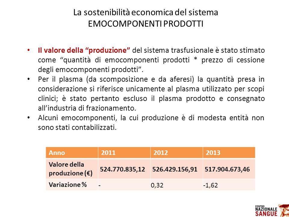 La sostenibilità economica del sistema EMOCOMPONENTI PRODOTTI