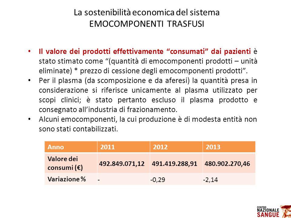 La sostenibilità economica del sistema EMOCOMPONENTI TRASFUSI