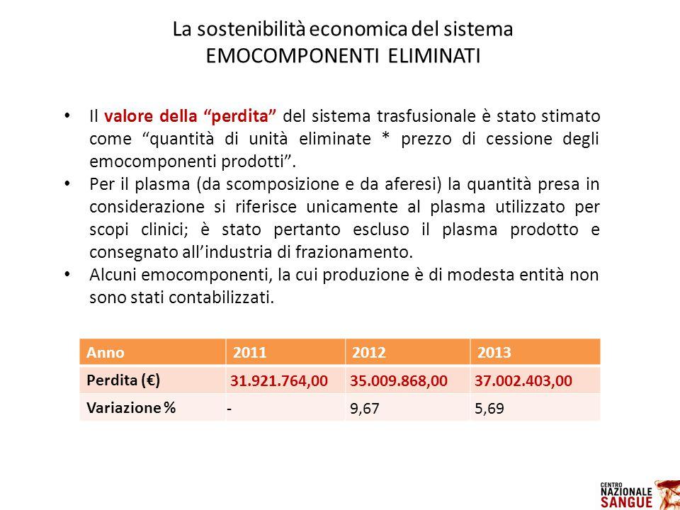 La sostenibilità economica del sistema EMOCOMPONENTI ELIMINATI