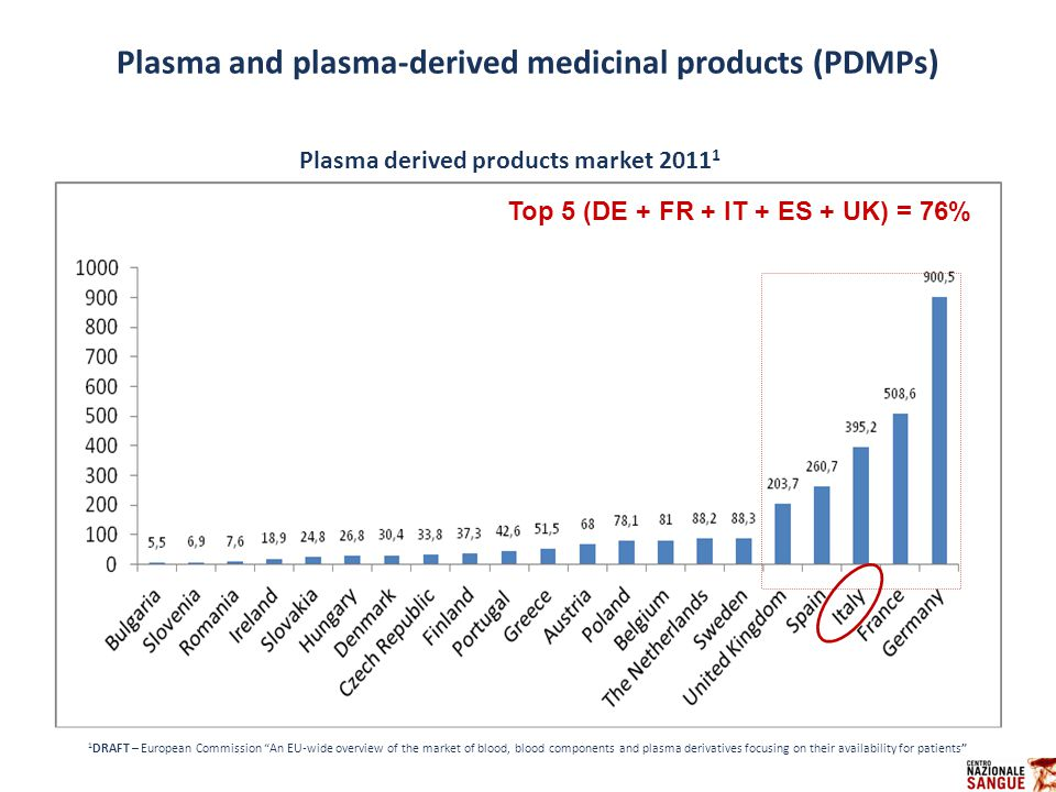 Plasma and plasma-derived medicinal products (PDMPs)