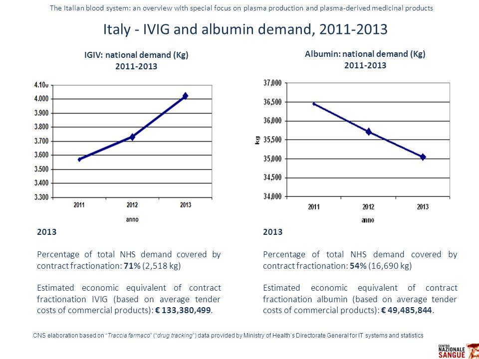 IGIV: national demand (Kg) Albumin: national demand (Kg)