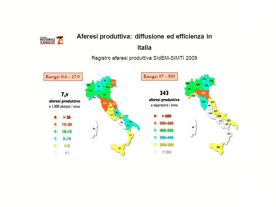 Aferesi produttiva: diffusione ed efficienza in Italia Registro aferesi produttiva SIdEM-SIMTI 2009