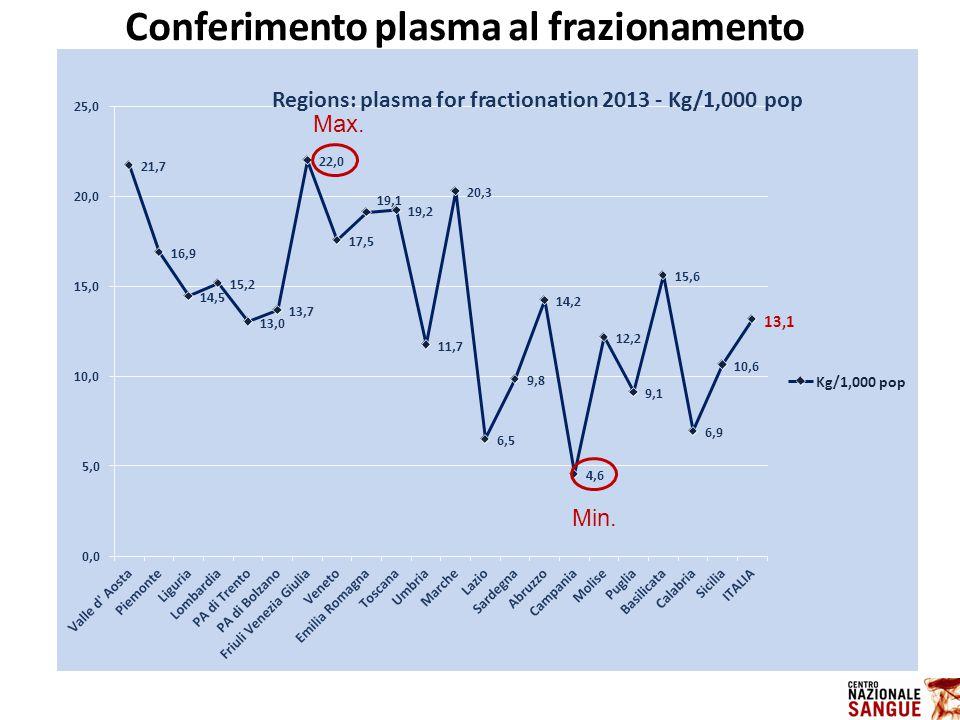 Regions: plasma for fractionation 2013 - Kg/1,000 pop