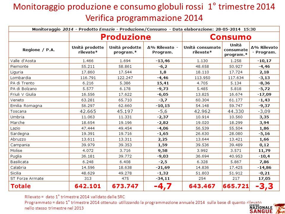 Monitoraggio produzione e consumo globuli rossi 1° trimestre 2014