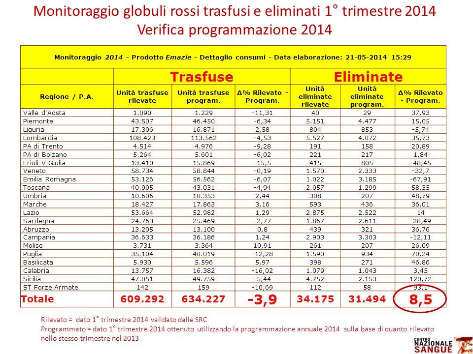 Monitoraggio globuli rossi trasfusi e eliminati 1° trimestre 2014