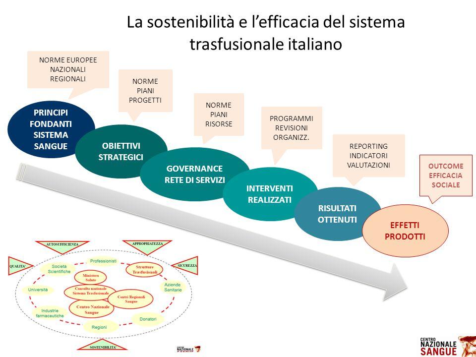 PRINCIPI FONDANTI SISTEMA SANGUE GOVERNANCE RETE DI SERVIZI