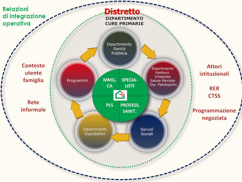 Distretto Relazioni di integrazione operativa 04/11/2014
