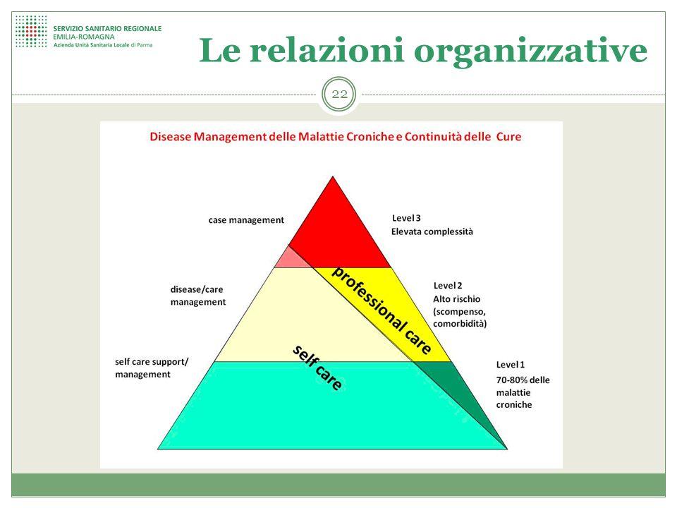 Le relazioni organizzative