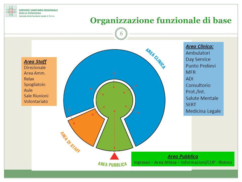 Organizzazione funzionale di base