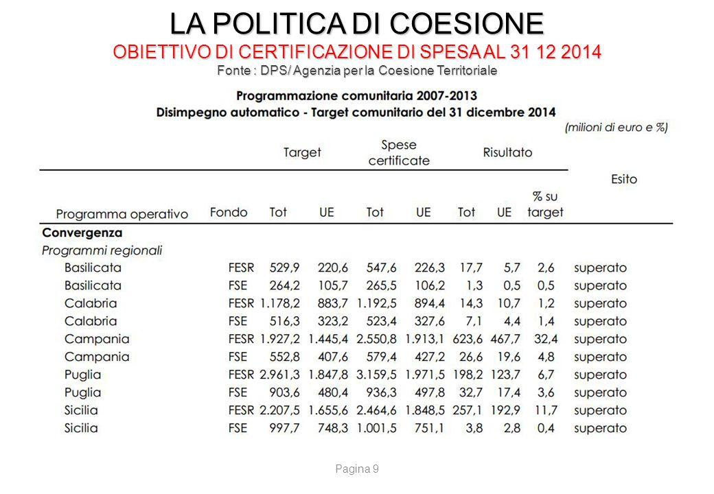 LA POLITICA DI COESIONE SPESA RESIDUA DA CERTIFICARE AL 31 12 2015 Fonte : DPS/ Agenzia per la Coesione Territoriale