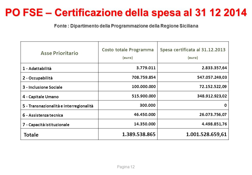L'evoluzione del PO FESR Sicilia 2007/2013 Focus su dotazione iniziale finanziaria intero PO e Asse 2 dopo le rimodulazioni
