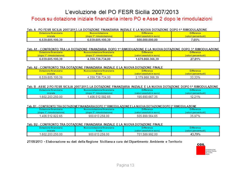 LA DOTAZIONE FINANZIARIA DEL PO FESR SICILIA 2007/2013 IN MATERIA DI ENERGIA PER OBIETTIVO OPERATIVO