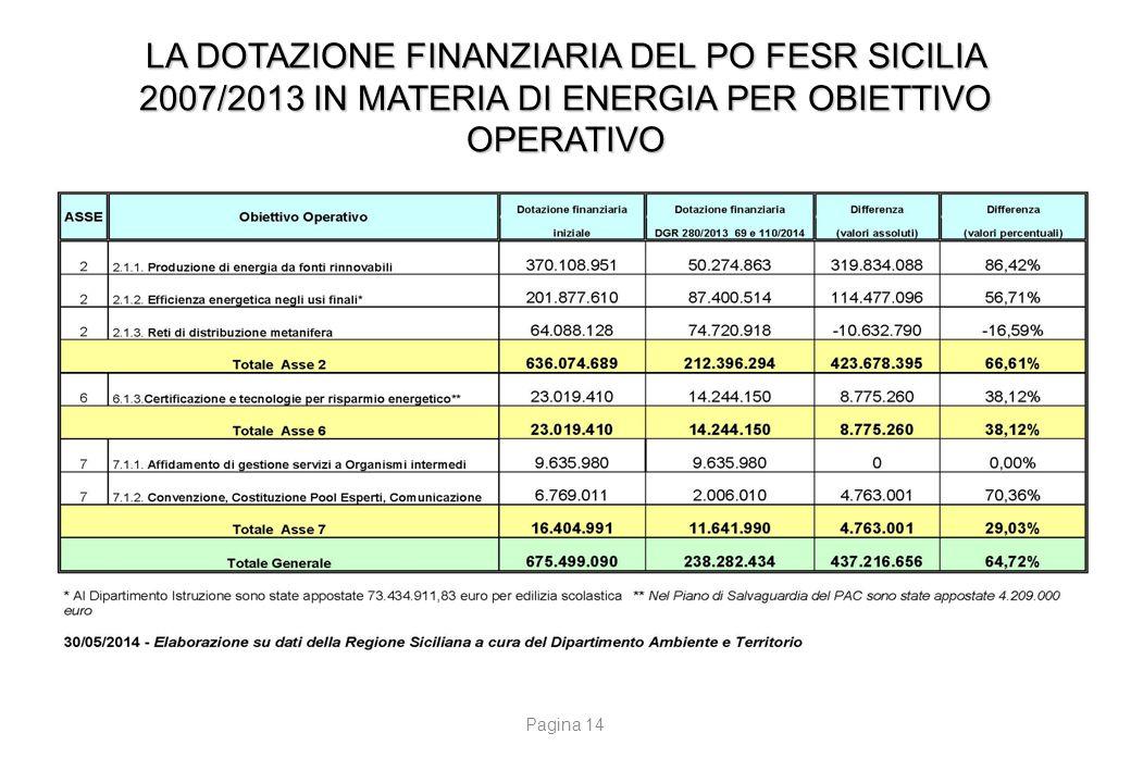 LA POLITICA DI COESIONE LE CRITICITA' DELLA PROGRAMMAZIONE REGIONALE 2007/2013