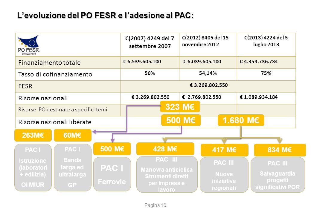 2.180 M€ PAC I PAC III PAC III PAC III