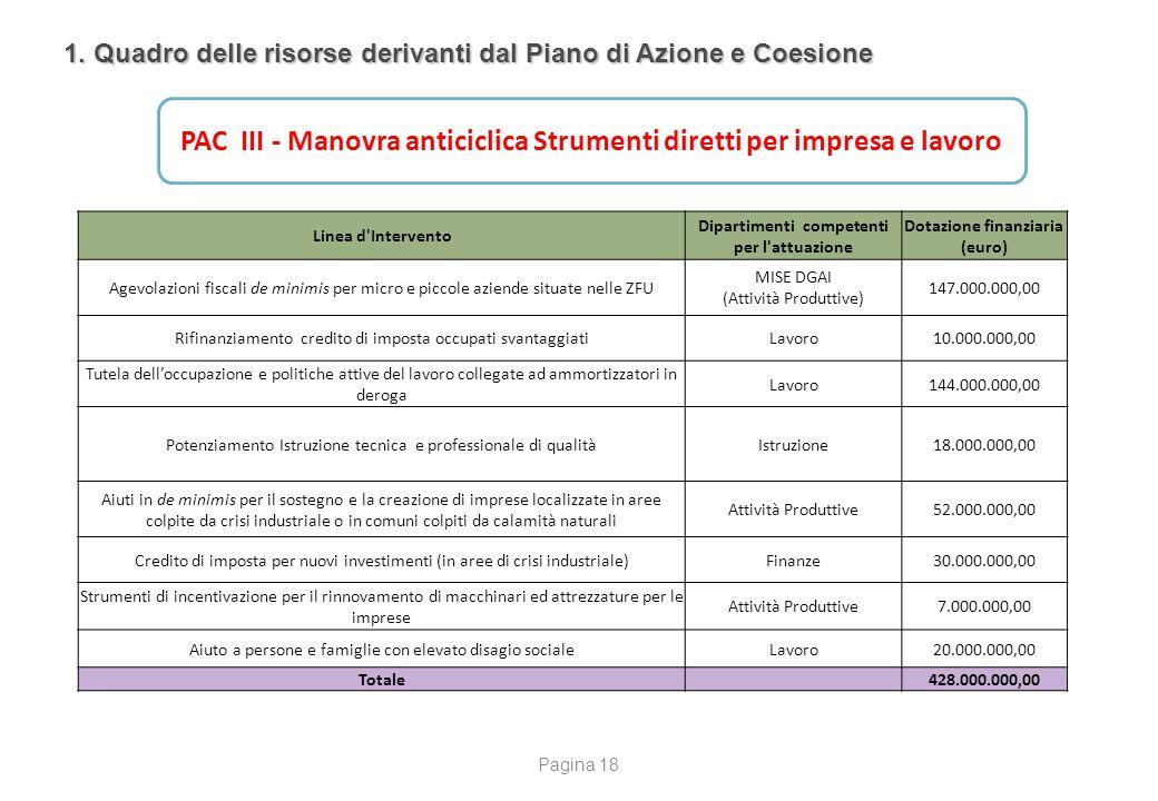 Dipartimenti competenti per l attuazione Dotazione finanziaria (euro)