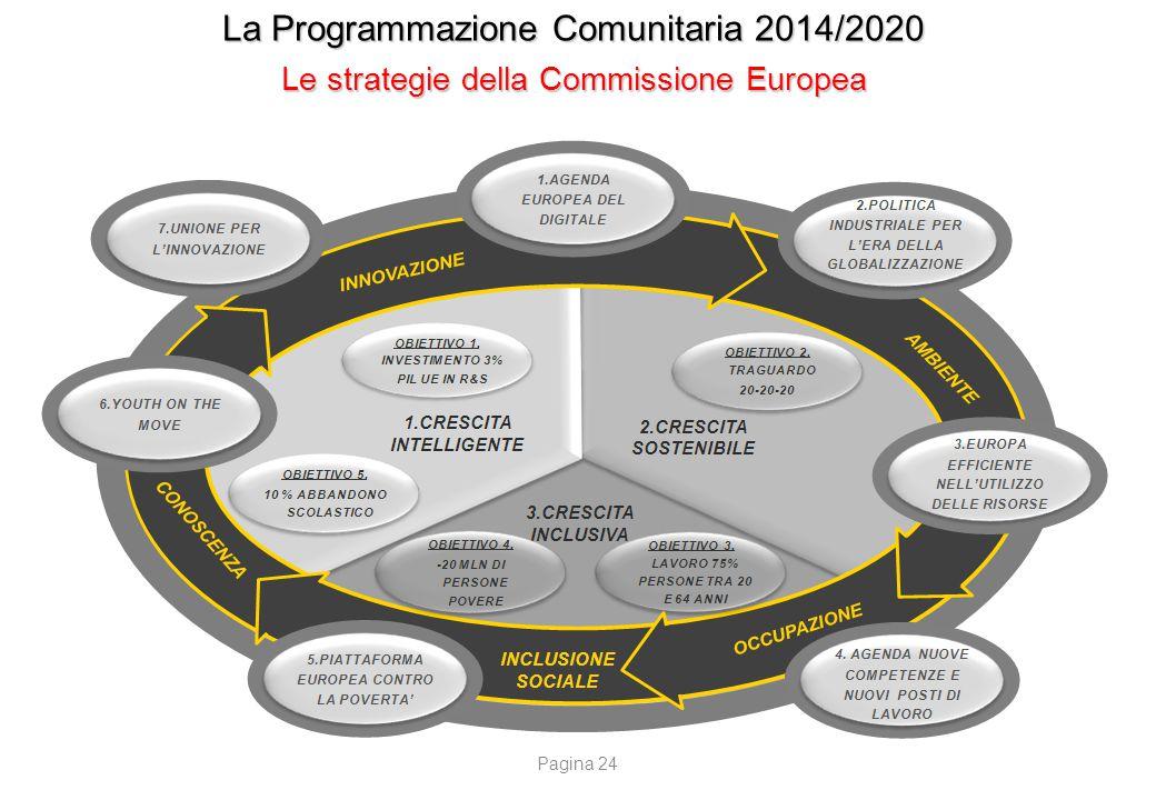 La Programmazione Comunitaria 2014/2020 1/3 del Bilancio Comunitario