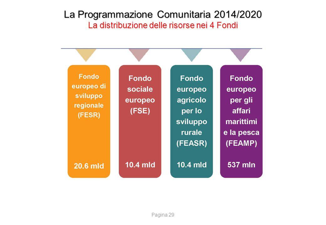 La Programmazione Comunitaria 2014/2020 I programmi regionali e nazionali FESR e FSE