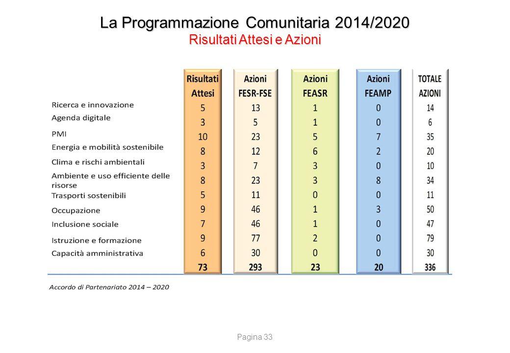 La Programmazione Comunitaria 2014/2020 Le Risorse nazionali per FESR e FSE